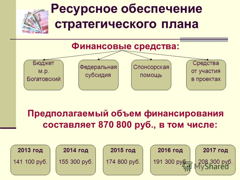 Ресурсное обеспечение стратегического плана Финансовые средства: Предполагаемый объем финансирования составляет 870 800 руб., в том числе: 2013 год 141 100 руб. 2014 год 155 300 руб. 2015 год 174 800 руб. 2016 год 191 300 руб. 2017 год 208 300 руб. Б