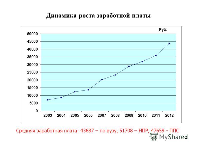 Динамика роста заработной платы 12 Средняя заработная плата: 43687 – по вузу, 51708 – НПР, 47659 - ППС