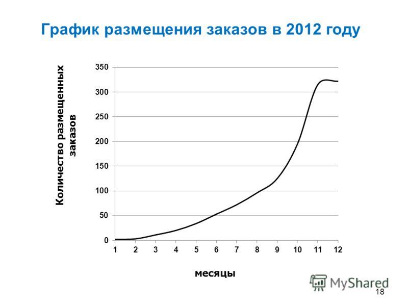 График размещения заказов в 2012 году 18 месяцы Количество размещенных заказов