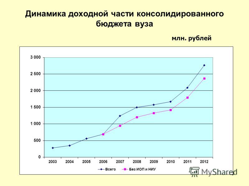 Динамика доходной части консолидированного бюджета вуза млн. рублей 3