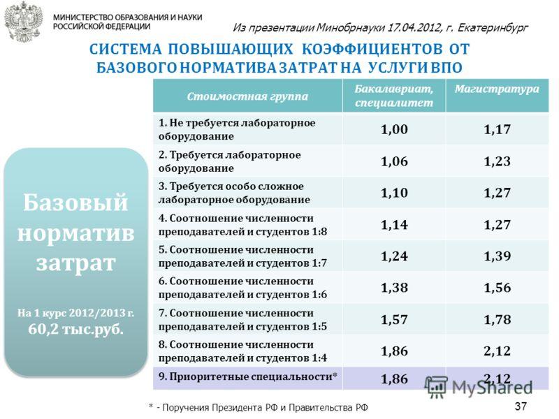 Стоимостная группа Бакалавриат, специалитет Магистратура 1. Не требуется лабораторное оборудование 1,001,17 2. Требуется лабораторное оборудование 1,061,23 3. Требуется особо сложное лабораторное оборудование 1,101,27 4. Соотношение численности препо