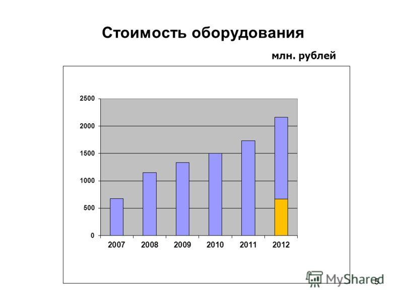Стоимость оборудования млн. рублей 5