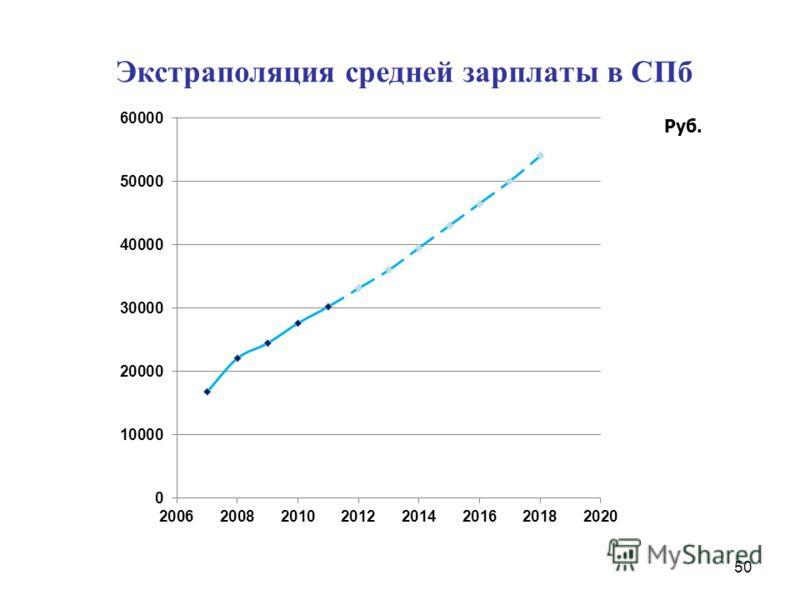 Экстраполяция средней зарплаты в СПб 50 Руб.