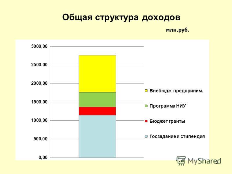 Общая структура доходов млн.руб. 6