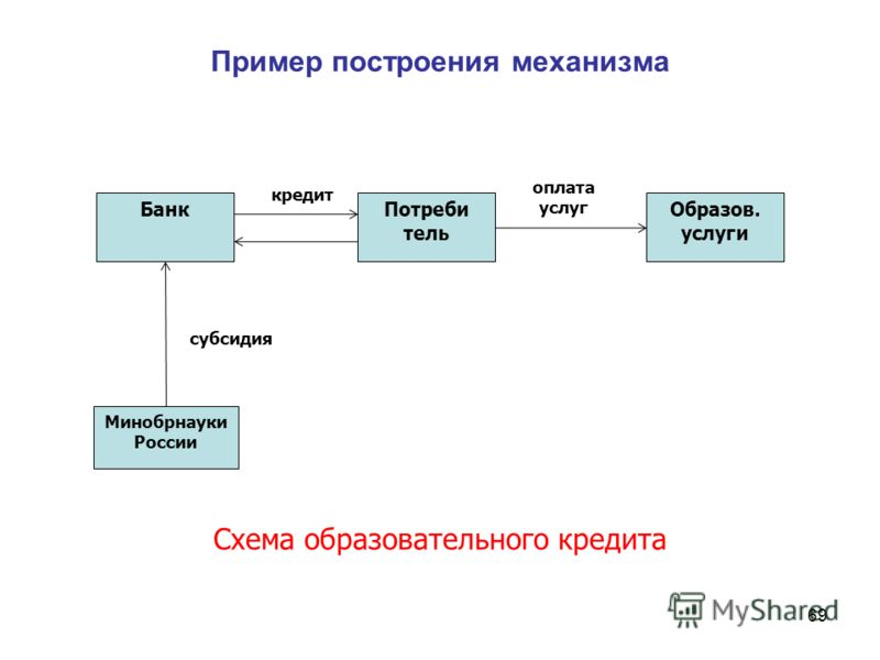 Пример построения механизма 69 БанкПотреби тель кредит Образов. услуги оплата услуг Минобрнауки России Схема образовательного кредита субсидия