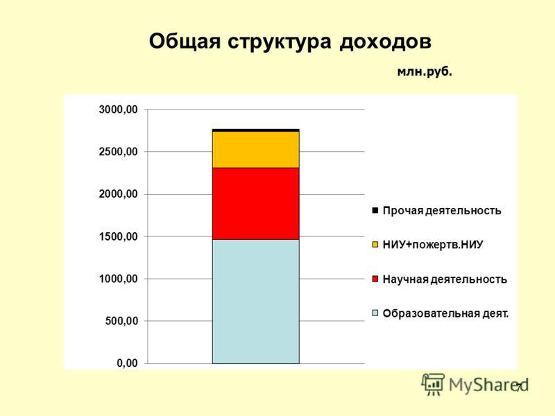 Общая структура доходов млн.руб. 7