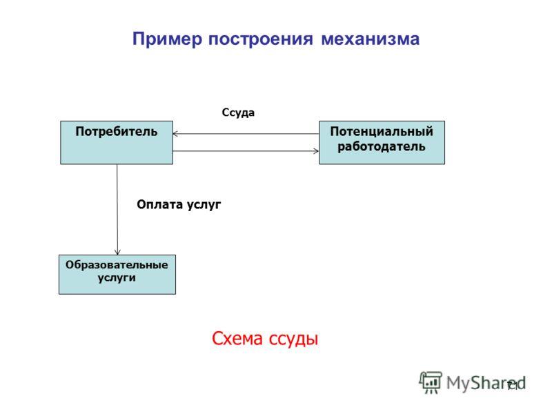 Пример построения механизма 71 ПотребительПотенциальный работодатель Ссуда Образовательные услуги Схема ссуды Оплата услуг
