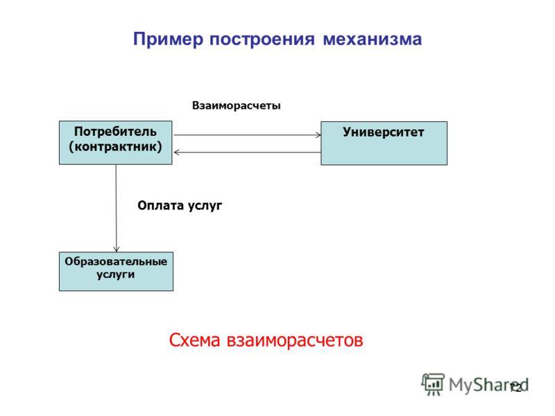 Пример построения механизма 72 Потребитель (контрактник) Университет Взаиморасчеты Образовательные услуги Схема взаиморасчетов Оплата услуг
