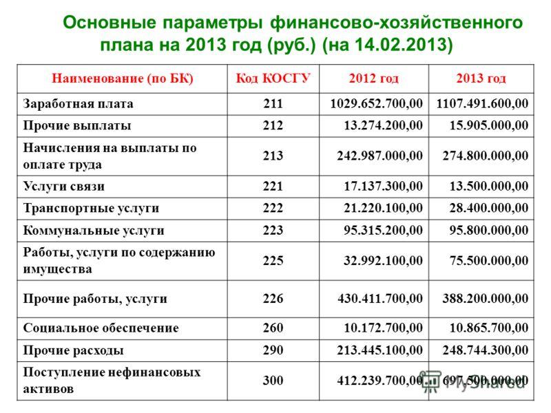 Основные параметры финансово-хозяйственного плана на 2013 год (руб.) (на 14.02.2013) Наименование (по БК)Код КОСГУ2012 год2013 год Заработная плата2111029.652.700,001107.491.600,00 Прочие выплаты21213.274.200,0015.905.000,00 Начисления на выплаты по
