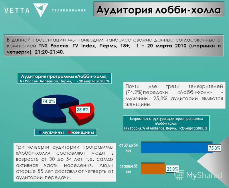 Аудитория лобби-холла В данной презентации мы приводим наиболее свежие данные согласованные с компанией TNS Россия, TV Index, Пермь, 18+, 1 – 20 марта 2010 (вторники и четверги), 21:20-21:40, Почти две трети телезрителей (74,2%)передачи «Лобби-холл»