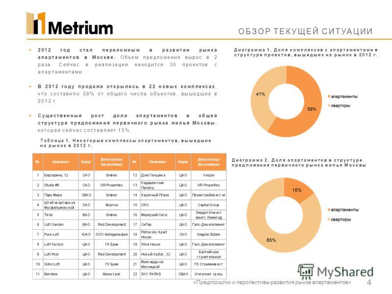 4 ОБЗОР ТЕКУЩЕЙ СИТУАЦИИ Диаграмма 1. Доля комплексов с апартаментами в структуре проектов, вышедших на рынок в 2012 г. 2012 год стал переломным в развитии рынка апартаментов в Москве. Объем предложения вырос в 2 раза. Сейчас в реализации находится 3