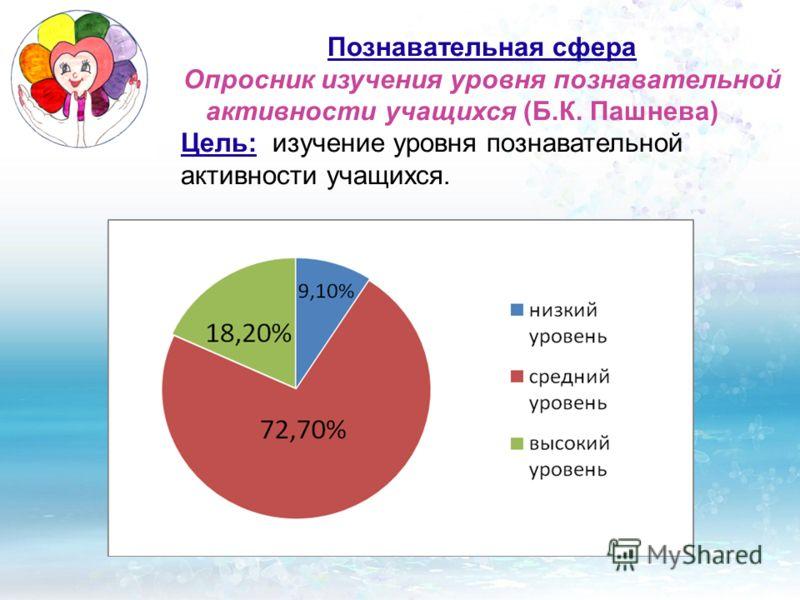 Познавательная сфера Опросник изучения уровня познавательной активности учащихся (Б.К. Пашнева) Цель: изучение уровня познавательной активности учащихся.