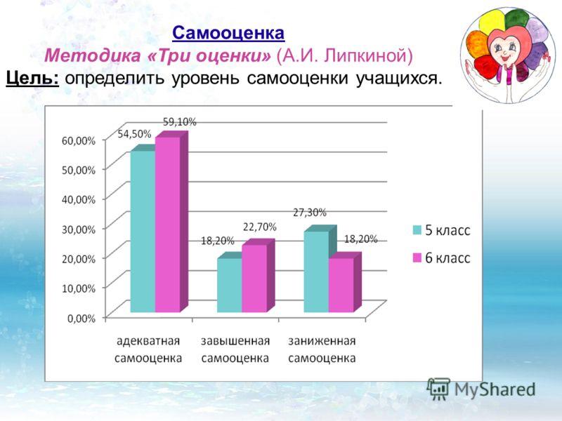 Самооценка Методика «Три оценки» (А.И. Липкиной) Цель: определить уровень самооценки учащихся.