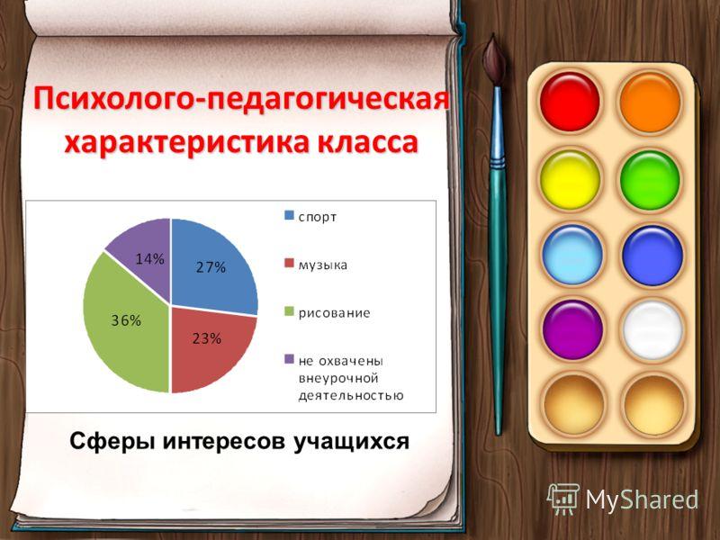 Психолого-педагогическая характеристика класса Сферы интересов учащихся