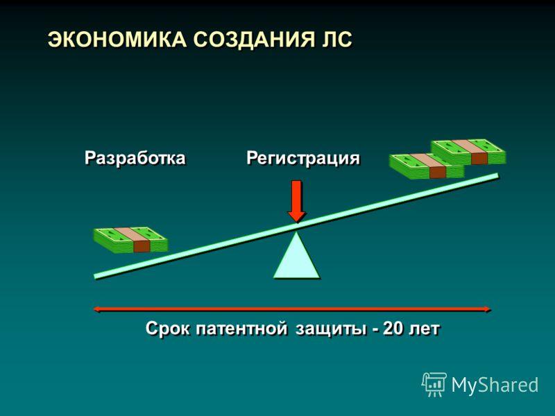 ЭКОНОМИКА СОЗДАНИЯ ЛС Срок патентной защиты - 20 лет Разработка Регистрация