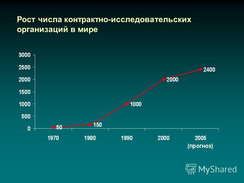 Рост числа контрактно-исследовательских организаций в мире