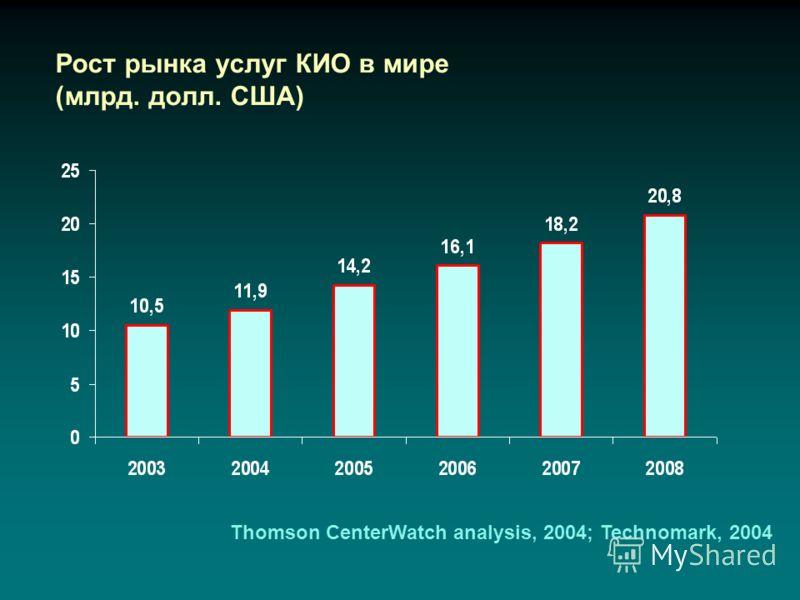 Рост рынка услуг КИО в мире (млрд. долл. США) Thomson CenterWatch analysis, 2004; Technomark, 2004