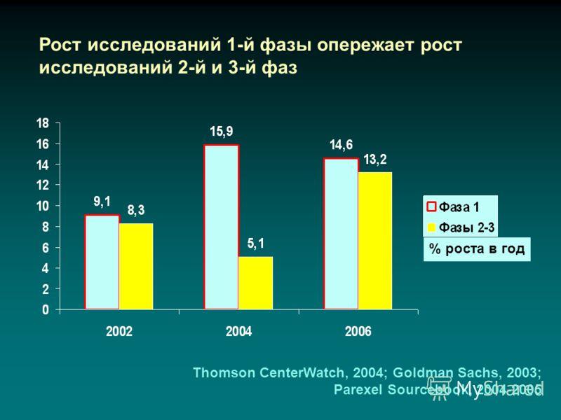 Рост исследований 1-й фазы опережает рост исследований 2-й и 3-й фаз Thomson CenterWatch, 2004; Goldman Sachs, 2003; Parexel Sourcebook, 2004-2005 % роста в год