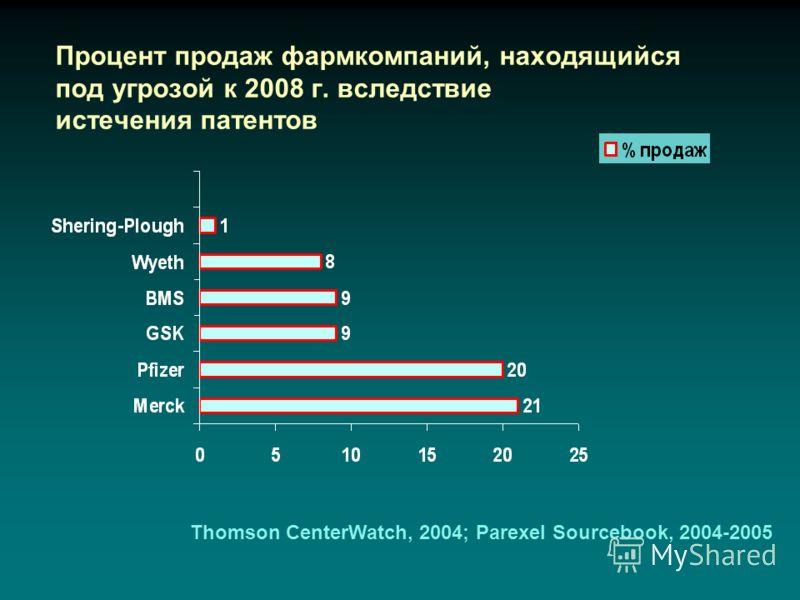 Процент продаж фармкомпаний, находящийся под угрозой к 2008 г. вследствие истечения патентов Thomson CenterWatch, 2004; Parexel Sourcebook, 2004-2005