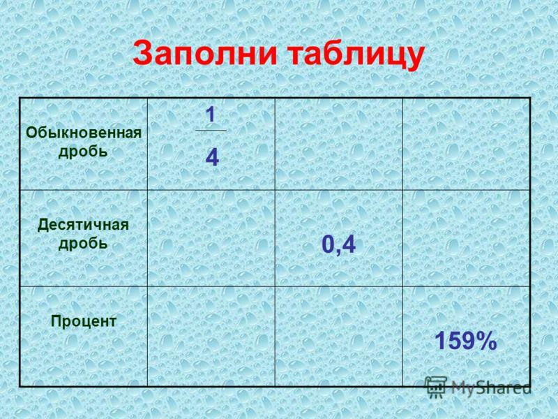 Заполни таблицу Обыкновенная дробь 1 Десятичная дробь 0,4 Процент 159% 4