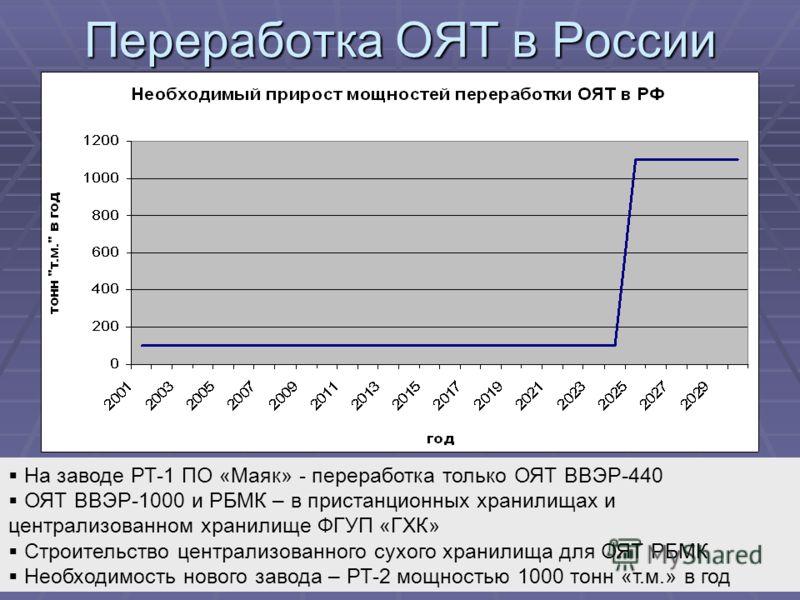 На заводе РТ-1 ПО «Маяк» - переработка только ОЯТ ВВЭР-440 ОЯТ ВВЭР-1000 и РБМК – в пристанционных хранилищах и централизованном хранилище ФГУП «ГХК» Строительство централизованного сухого хранилища для ОЯТ РБМК Необходимость нового завода – РТ-2 мощ