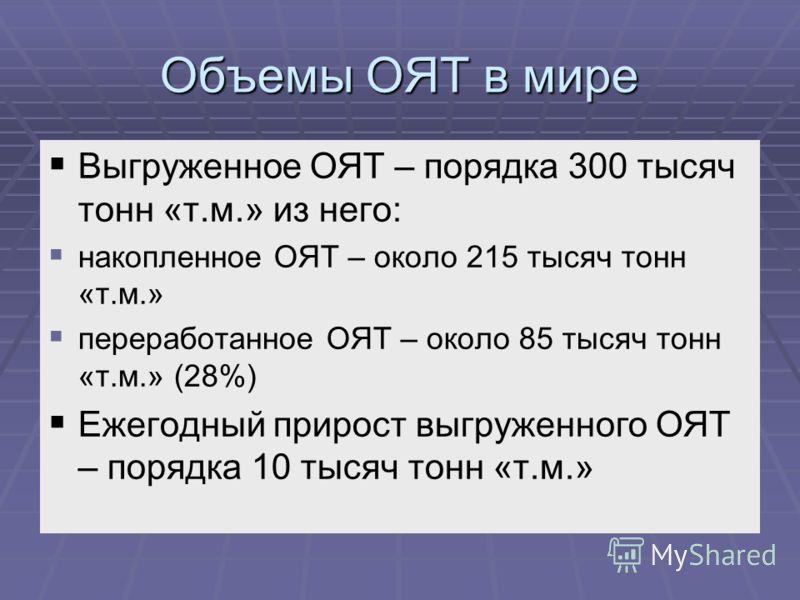 Объемы ОЯТ в мире Выгруженное ОЯТ – порядка 300 тысяч тонн «т.м.» из него: накопленное ОЯТ – около 215 тысяч тонн «т.м.» переработанное ОЯТ – около 85 тысяч тонн «т.м.» (28%) Ежегодный прирост выгруженного ОЯТ – порядка 10 тысяч тонн «т.м.»