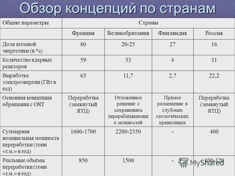 Общие параметрыСтраны ФранцияВеликобританияФинляндияРоссия Доля атомной энергетики (в %) 8020-252716 Количество ядерных реакторов 5933431 Выработка электроэнергии (ГВт в год) 6311,72,722,2 Основная концепция обращения с ОЯТ Переработка (замкнутый ЯТЦ