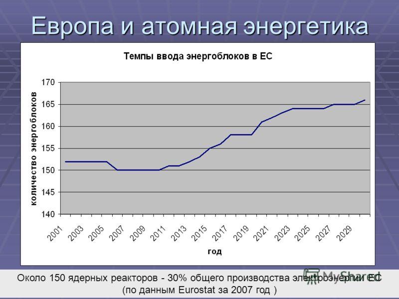 Европа и атомная энергетика Около 150 ядерных реакторов - 30% общего производства электроэнергии ЕС (по данным Eurostat за 2007 год )
