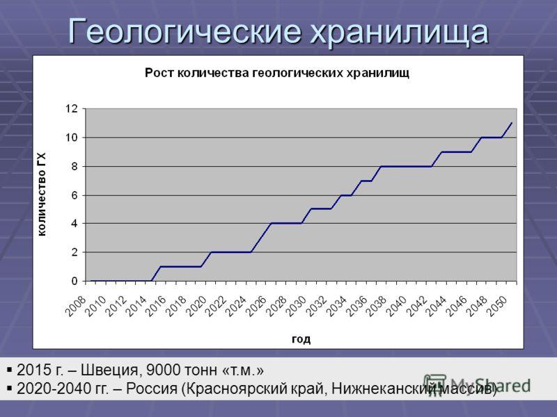 Геологические хранилища 2015 г. – Швеция, 9000 тонн «т.м.» 2020-2040 гг. – Россия (Красноярский край, Нижнеканский массив)