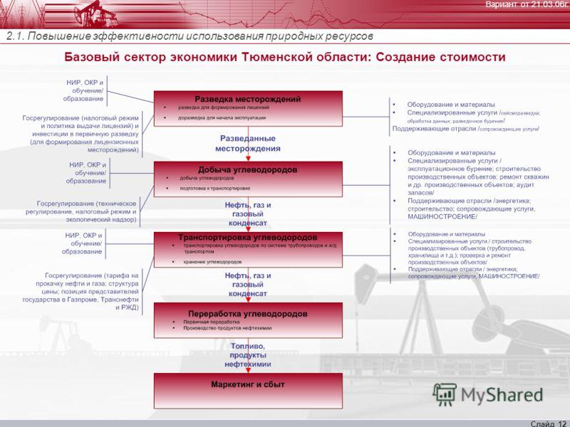 Вариант от 21.03.06г. Слайд 12 Базовый сектор экономики Тюменской области: Создание стоимости 2.1. Повышение эффективности использования природных ресурсов