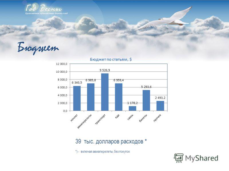 Правообладателем материалов презентации «Год Весны» является В.Красько. Публикация данных материалов возможна только с указанием правообладателя. Контакты: web: www.godvesny.ru, www.godvesny.tourbina.ru e-mail: godvesny@gmail.com skype: godvesnywww.g