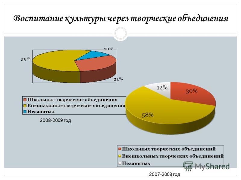 Воспитание культуры через творческие объединения 2008-2009 год 2007-2008 год