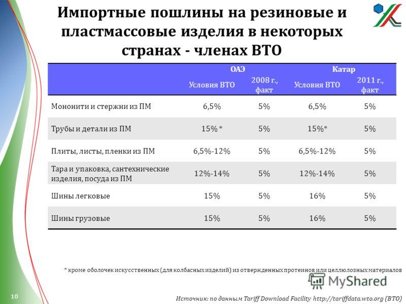 ОАЭКатар Условия ВТО 2008 г., факт Условия ВТО 2011 г., факт Мононити и стержни из ПМ 6,5%5%6,5%5% Трубы и детали из ПМ 15% *5%15%*5% Плиты, листы, пленки из ПМ 6,5%-12%5%6,5%-12%5% Тара и упаковка, сантехнические изделия, посуда из ПМ 12%-14%5%12%-1