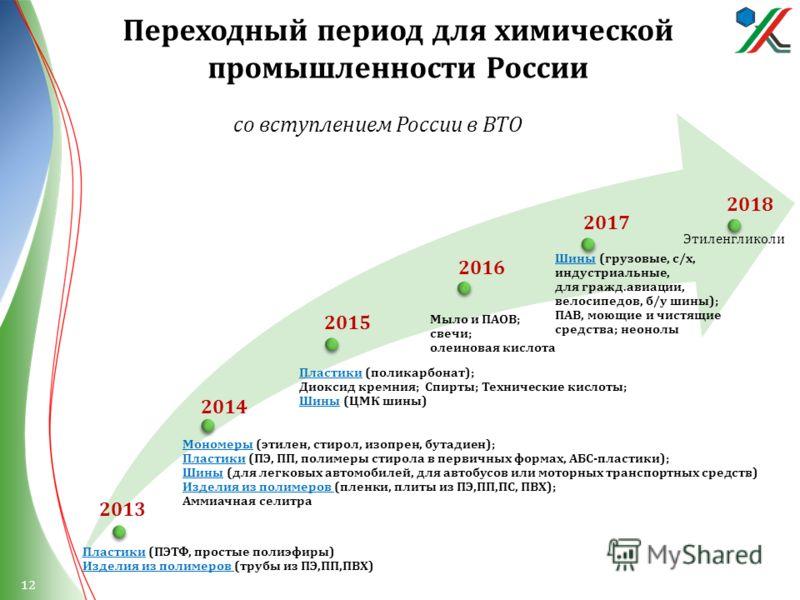 Переходный период для химической промышленности России Пластики ( ПЭТФ, простые полиэфиры ) Изделия из полимеров ( трубы из ПЭ, ПП, ПВХ ) Мономеры ( этилен, стирол, изопрен, бутадиен ); Пластики ( ПЭ, ПП, полимеры стирола в первичных формах, АБС - пл