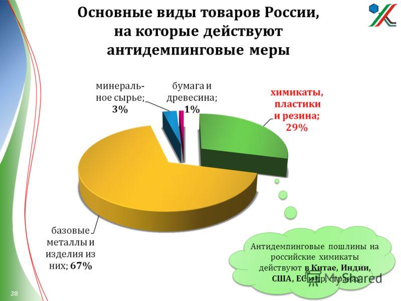 Основные виды товаров России, на которые действуют антидемпинговые меры Антидемпинговые пошлины на российские химикаты действуют в Китае, Индии, США, ЕС и др. странах 28