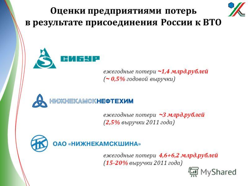 Оценки предприятиями потерь в результате присоединения России к ВТО ежегодные потери ~ 3 млрд.рублей (2,5% выручки 2011 года) ежегодные потери 4,6÷6,2 млрд.рублей (15-20% выручки 2011 года) ежегодные потери ~ 1,4 млрд.рублей ( ~ 0,5% годовой выручки)