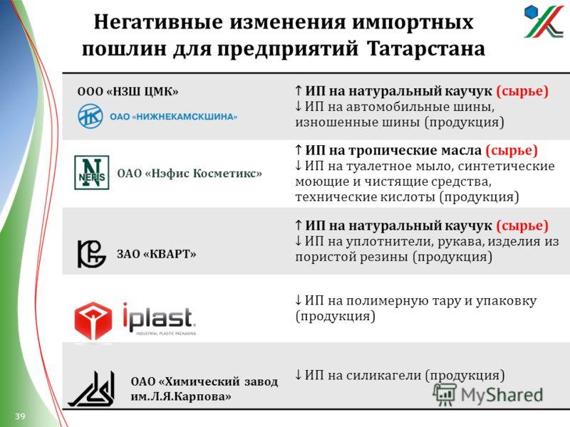 Негативные изменения импортных пошлин для предприятий Татарстана ИП на натуральный каучук ( сырье ) ИП на автомобильные шины, изношенные шины ( продукция ) ИП на тропические масла ( сырье ) ИП на туалетное мыло, синтетические моющие и чистящие средст