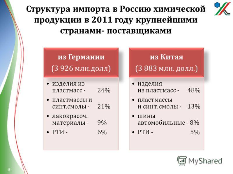 Структура импорта в Россию химической продукции в 2011 году крупнейшими странами - поставщиками из Германии (3 926 млн. долл ) изделия из пластмасс - 24% пластмассы и синт. смолы - 21% лакокрасоч. материалы - 9% РТИ - 6% из Китая (3 883 млн. долл.) и