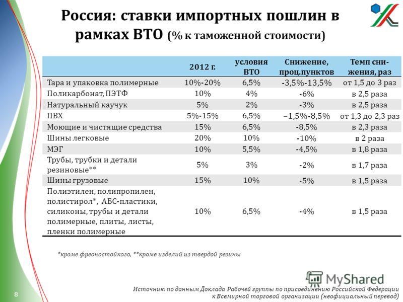 Россия : ставки импортных пошлин в рамках ВТО (% к таможенной стоимости ) 2012 г. условия ВТО Снижение, проц.пунктов Темп сни- жения, раз Тара и упаковка полимерные10%-20%6,5% -3,5%-13,5% от 1,5 до 3 раз Поликарбонат, ПЭТФ10%4% -6%в 2,5 раза Натураль