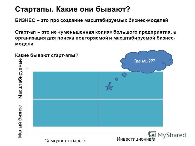 Стартапы. Какие они бывают? БИЗНЕС – это про создание масштабируемых бизнес-моделей Старт-ап – это не «уменьшенная копия» большого предприятия, а организация для поиска повторяемой и масштабируемой бизнес- модели Какие бывают старт-апы? Где мы??? Мас