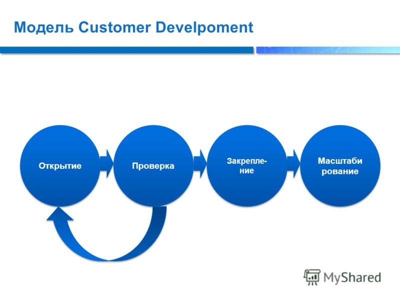 Модель Customer Develpoment Открытие Проверка Закрепле- ние Масштаби рование