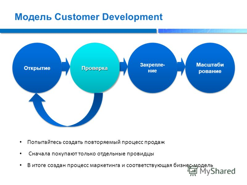Модель Customer Development Открытие ПроверкаПроверка Закрепле- ние Масштаби рование Попытайтесь создать повторяемый процесс продаж Сначала покупают только отдельные провидцы В итоге создан процесс маркетинга и соответствующая бизнес-модель