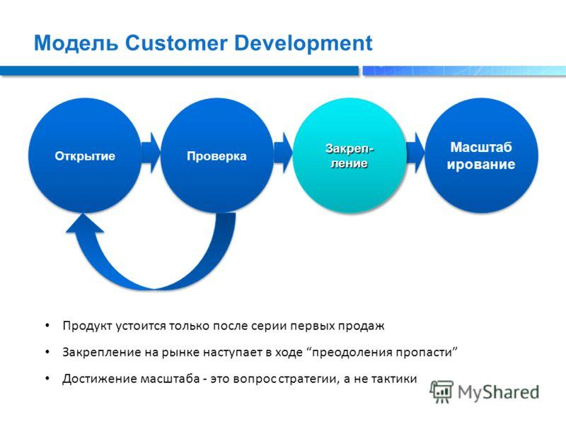 Модель Customer Development Открытие Проверка Закреп- ление Масштаб ирование Продукт устоится только после серии первых продаж Закрепление на рынке наступает в ходе преодоления пропасти Достижение масштаба - это вопрос стратегии, а не тактики