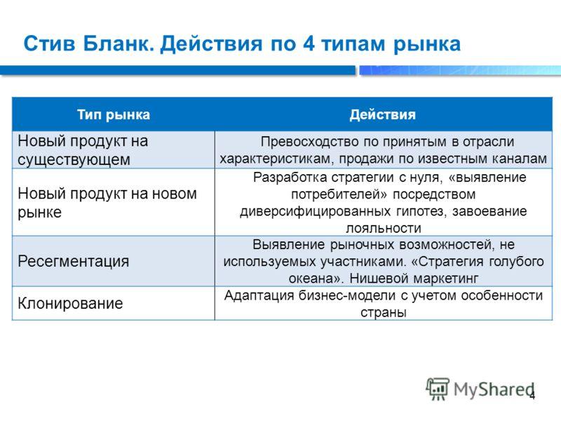 Стив Бланк. Действия по 4 типам рынка 4 Тип рынкаДействия Новый продукт на существующем Превосходство по принятым в отрасли характеристикам, продажи по известным каналам Новый продукт на новом рынке Разработка стратегии с нуля, «выявление потребителе