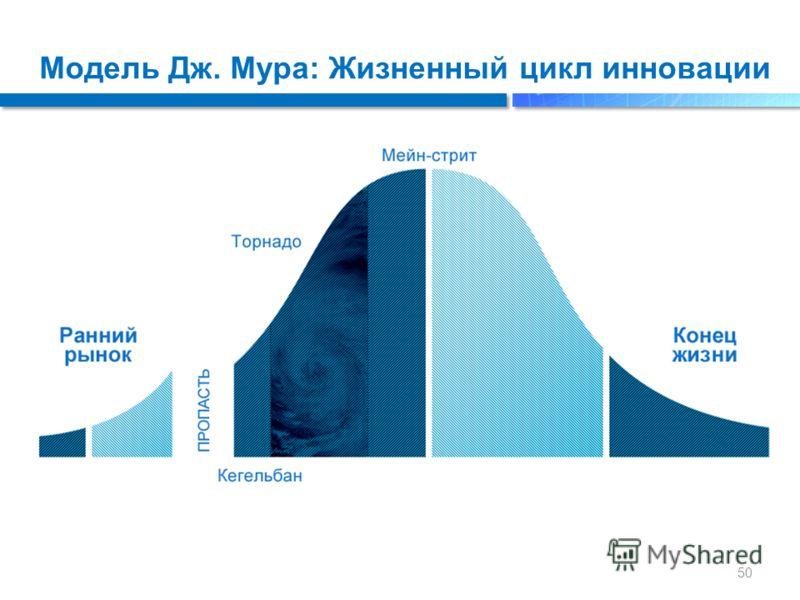 Модель Дж. Мура: Жизненный цикл инновации 50
