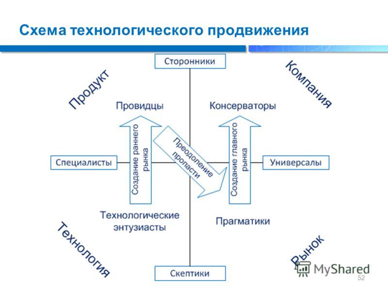Схема технологического продвижения 52