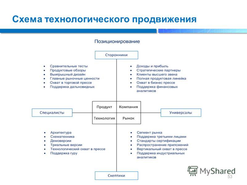 Схема технологического продвижения 53