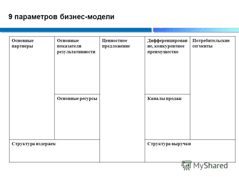 9 параметров бизнес-модели Основные партнеры Основные показатели результативности Ценностное предложение Дифференцирован ие, конкурентное преимущество Потребительские сегменты Основные ресурсыКаналы продаж Структура издержекСтруктура выручки