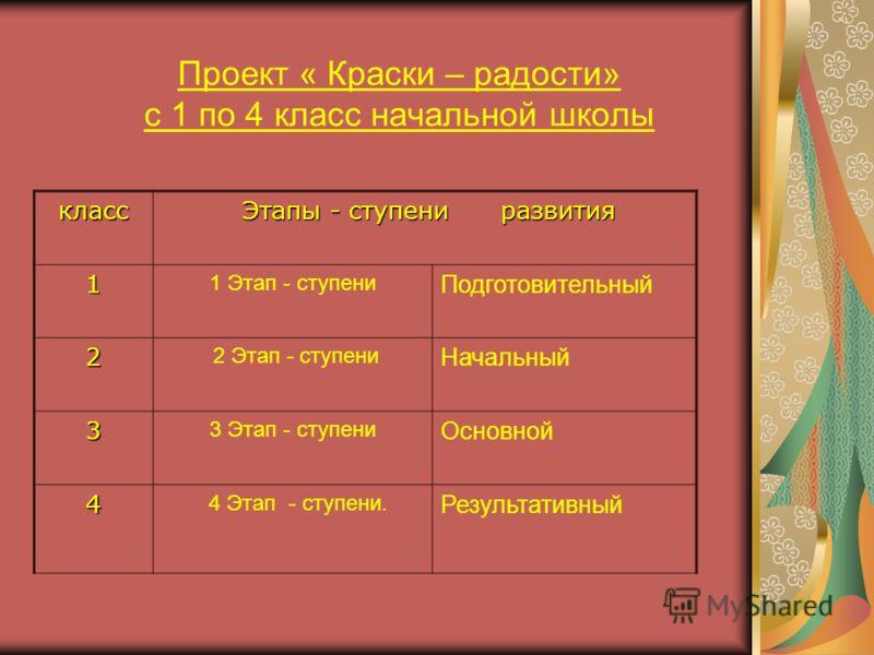 Проект « Краски – радости» с 1 по 4 класс начальной школы класс Этапы - ступени развития Этапы - ступени развития 1 1 Этап - ступени Подготовительный 2 2 Этап - ступени Начальный 3 3 Этап - ступени Основной 4 4 Этап - ступени. Результативный