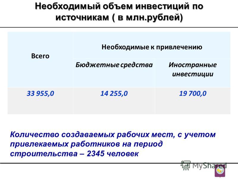 Необходимый объем инвестиций по источникам ( в млн.рублей) Всего Необходимые к привлечению Бюджетные средстваИностранные инвестиции 33 955,014 255,019 700,0 Количество создаваемых рабочих мест, с учетом привлекаемых работников на период строительства